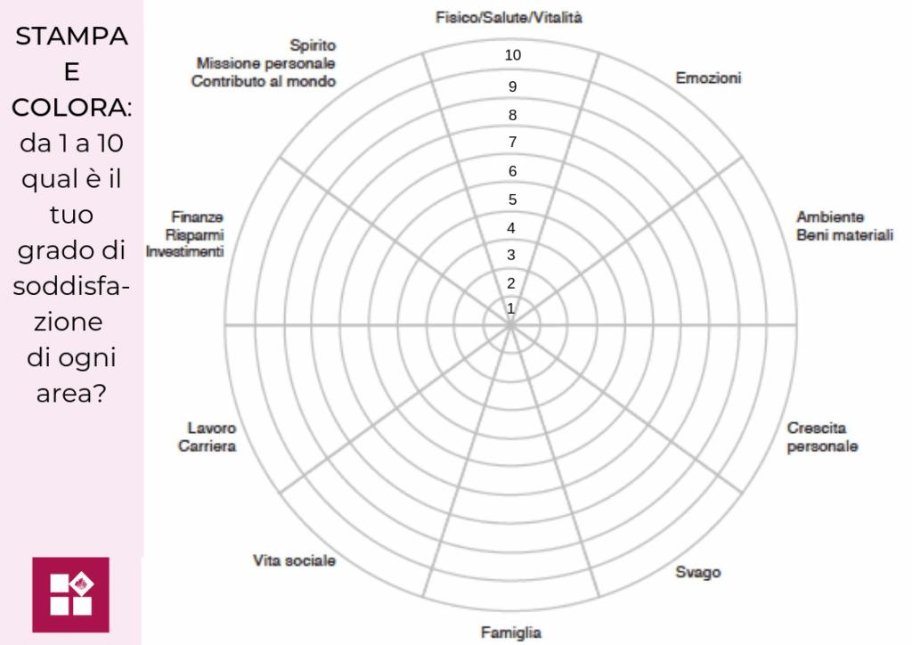 infografica esercizio ruota della vita per fare chiarezza dentro di sé