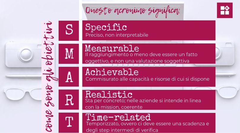 infografica obiettivi smart per pianificare un obiettivo